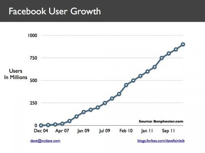 6 Insights From Facebook's Former Head Of Big Data