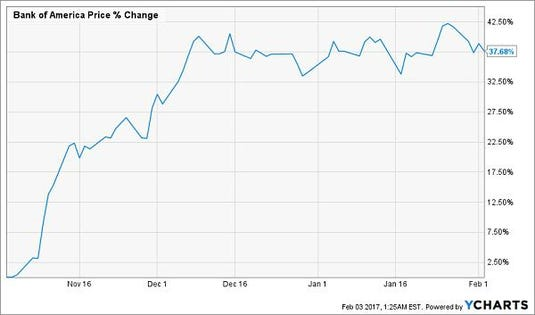 2 Dividend Stocks To Buy And 2 To Sell Now