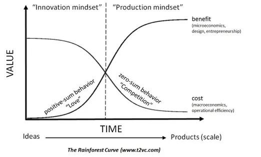 Why Do Good Ideas Fail? This Diagram Explains