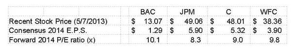 Bank Of America: Undervalued Or Overvalued?
