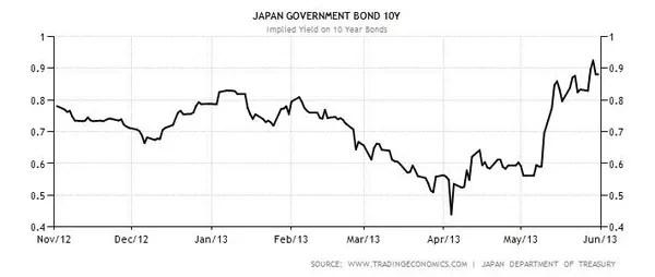 Japan Foreshadows Next Global Crisis