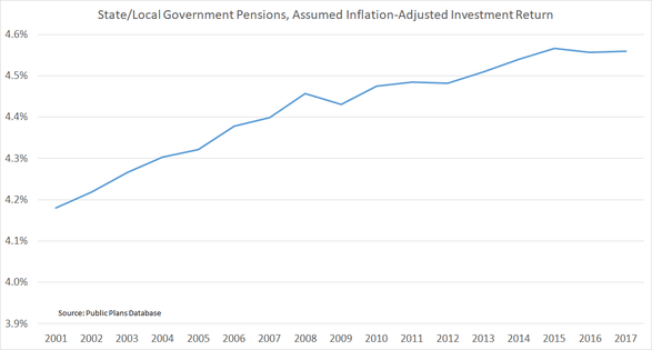 Public Sector Pensions Assume Record-High Investment Returns