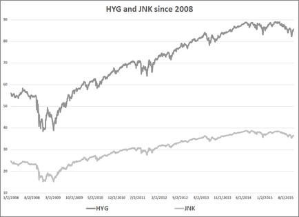 Not All High Yield Bonds Are Junk