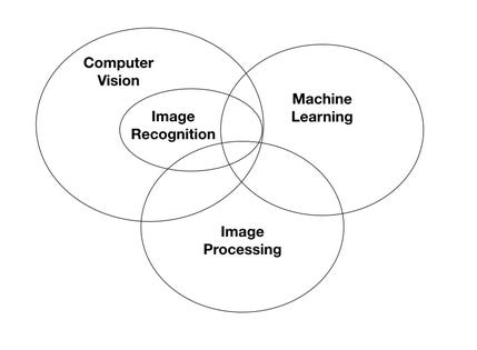NVIDIA BrandVoice: Deep Learning-Enabled Image Recognition
