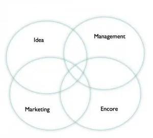 What Makes Someone An Entrepreneur?