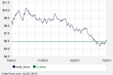 First Week of GGB March 2014 Options Trading
