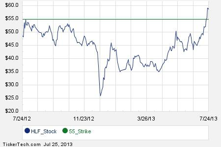 August 30th Options Now Available For Herbalife (HLF)