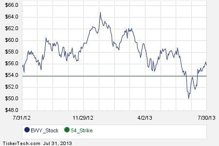 September 21st Options Trading For iShares MSCI South
