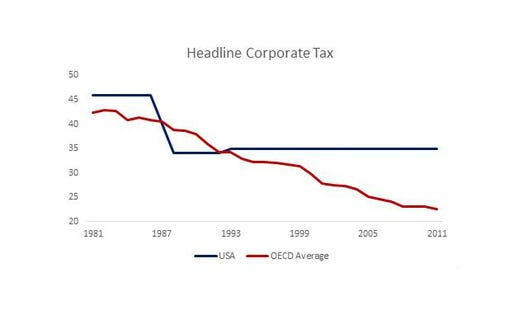 An American Problem: High Taxes, Low Revenues