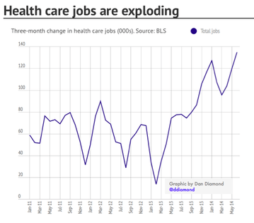 Obamacare Is Creating More Jobs Now. Will There Be More