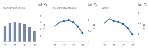 Will Roche's Autoimmune Drug Sales Peak In 2018?