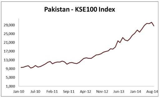 Investors See Positive Signs For Pakistan's Democracy