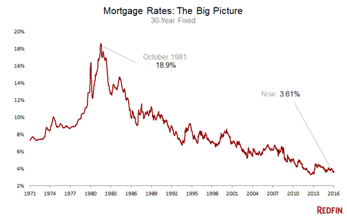 Mortgage Rates: Trending Down Going Into Homebuying Season