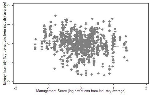 Modern Management: Good For The Environment Or Just Hot Air?