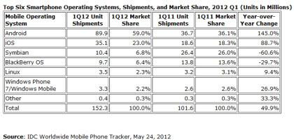 Even Linux Has A Greater Smartphone Market Share Than