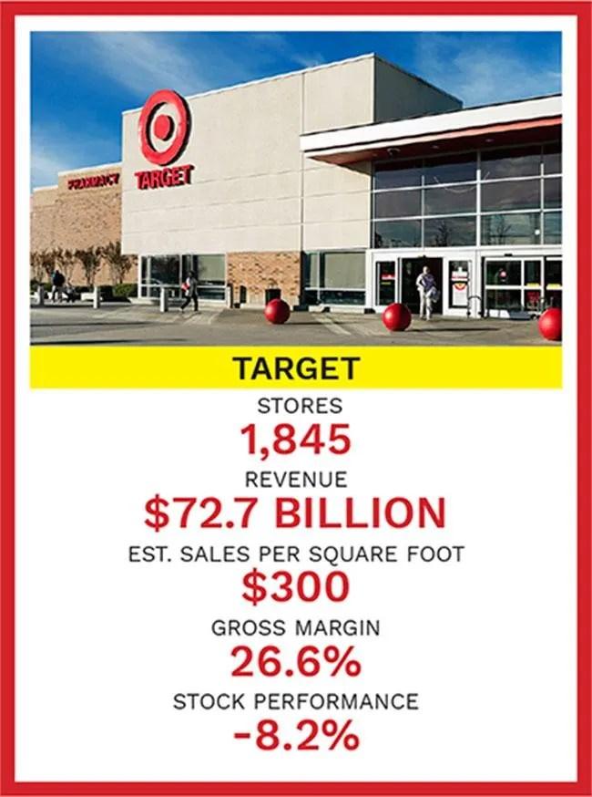 a 5 billion retail empire that sells