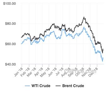 medium resolution of 2018 brent crude vs wti oil price chart