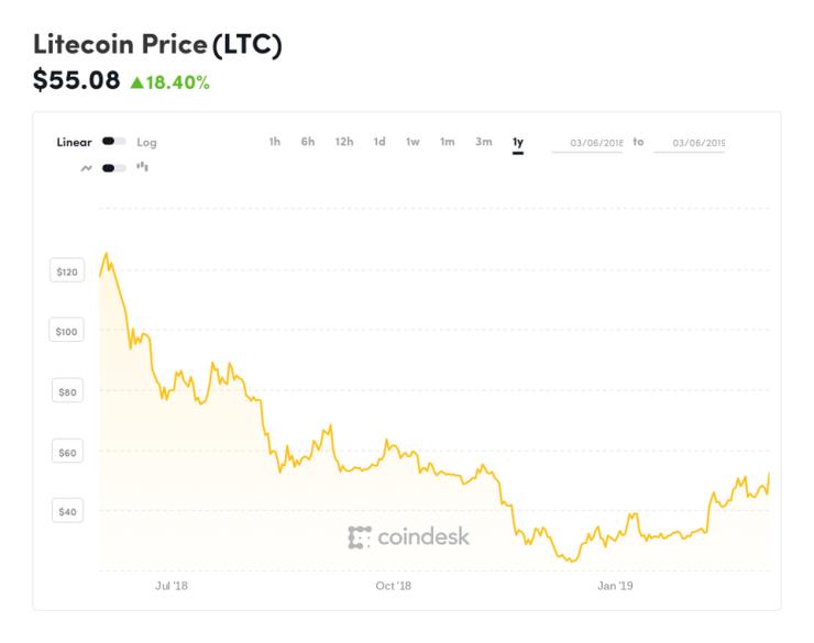 litecoin, litecoin price, bitcoin, bitcoin price, chart