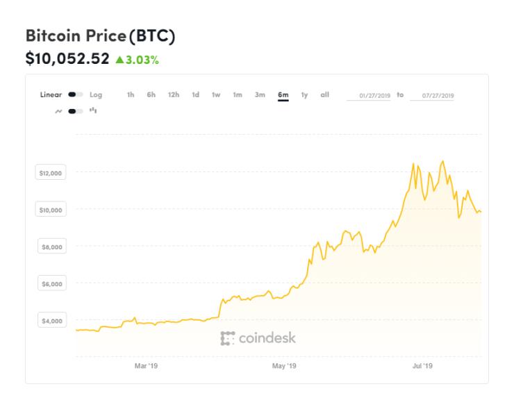 bitcoin, bitcoin price, Donald Trump, chart