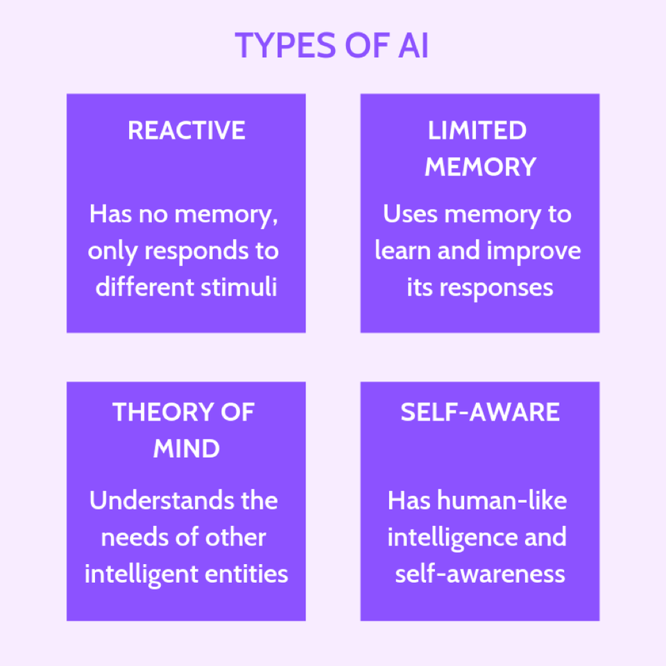 7 types of artificial