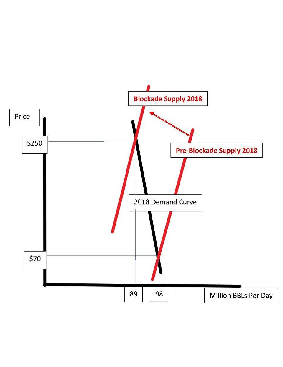 medium resolution of econ 10 diagram of impact of partial blockade 9 million barrels per day
