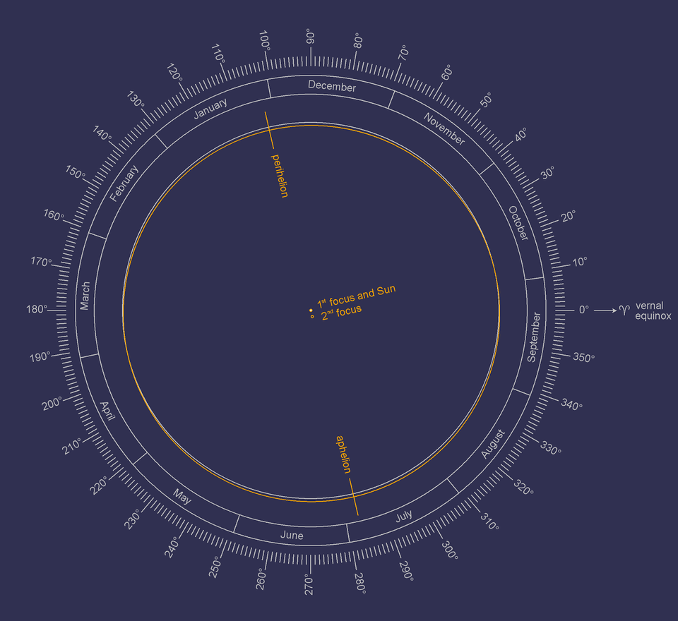 hight resolution of the diagram shows the earth s orbit in comparison with a circle centered on the sun