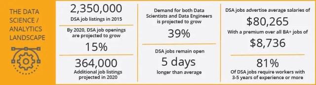Data Science / Analytics Landscape / Source - IBM