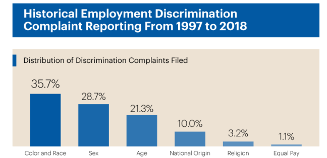 Types of workplace discrimination complaints filed from 1997-2018