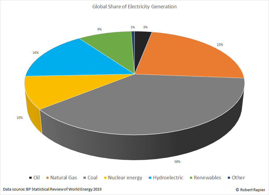 Global share of electricity production.