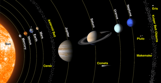 When we place the known objects in the Solar System in order, four inner, rocky worlds and four,... [+] outer, giant worlds stand out. While fast-moving Mercury, the innermost world, takes just 88 Earth days to complete a revolution around the Sun at its speed of 47 km/s, outermost Neptune takes over 160 years, moving at just 5.4 km/s.