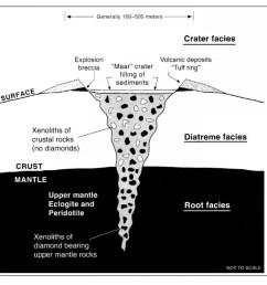 stylized kimberlite diagram credit geotech org  [ 960 x 848 Pixel ]