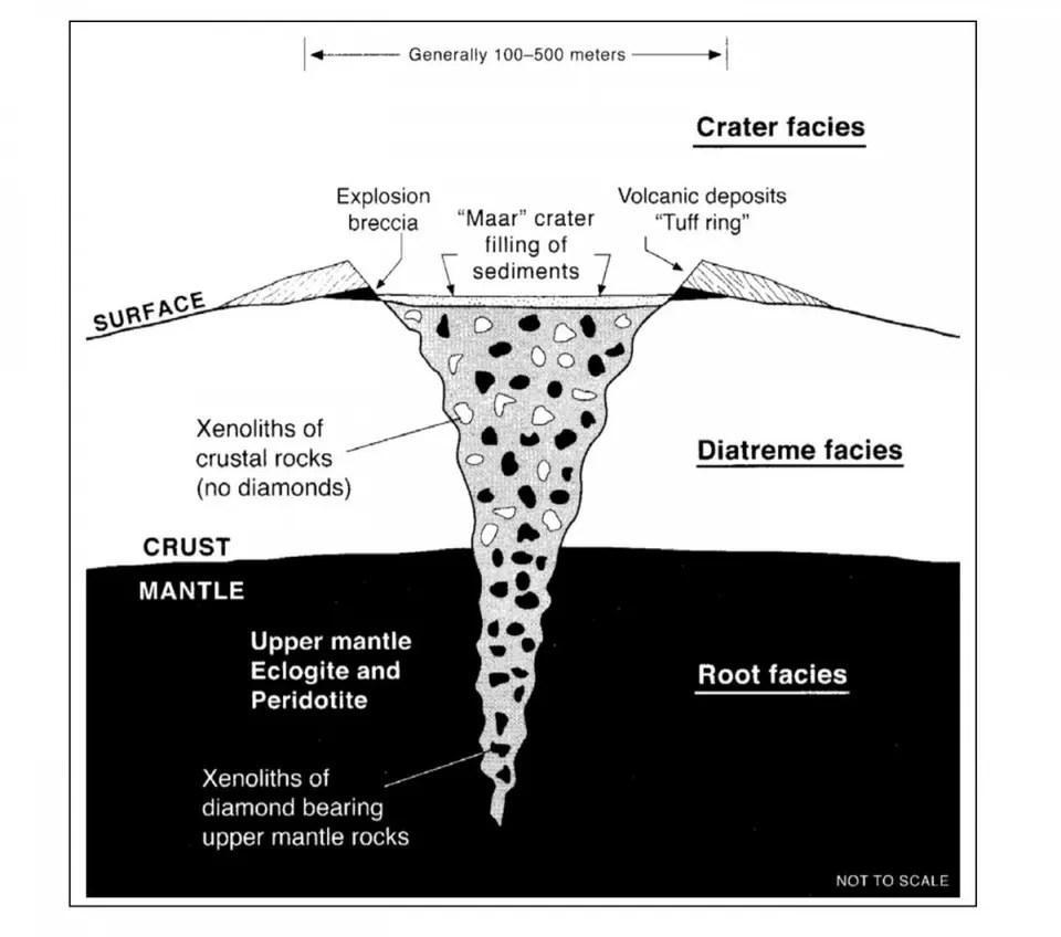 medium resolution of stylized kimberlite diagram credit geotech org