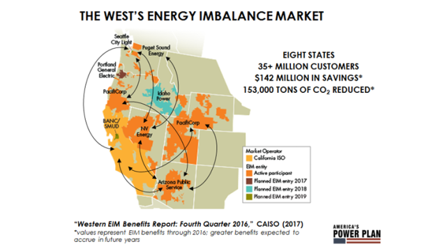 Already, CAISO's Energy Imbalance Market has saved $142 million and avoided 153,000 tons of carbon dioxide emissions, with more benefits expected to accrue in future years.