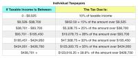 Irs Tax Chart