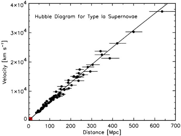 Image credit: Robert P. Kirshner, PNAS, via http://www.pnas.org/content/101/1/8/F3.expansion. The red box indicates the extent of Hubble's original data.