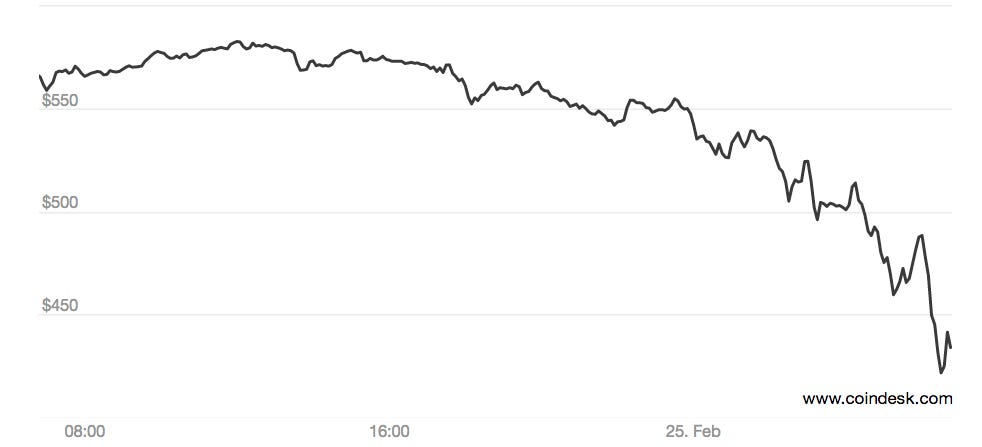 Bitcoin's Price Plummets As Mt. Gox Goes Dark, With