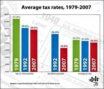 How Progressive is the American Tax Code?