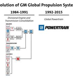 global propulsion systems is the new name for the team that makes general motors vehicles move [ 1200 x 675 Pixel ]