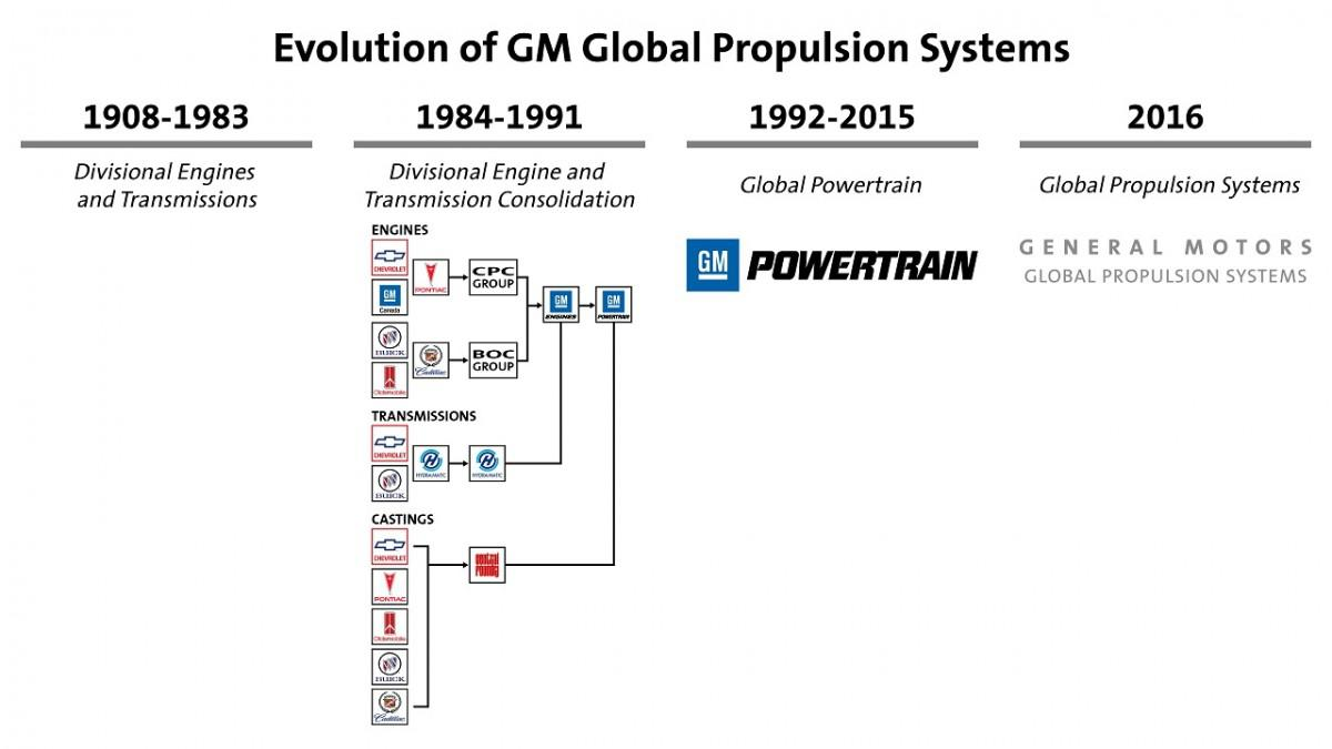 hight resolution of global propulsion systems is the new name for the team that makes general motors vehicles move