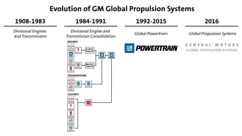 small resolution of global propulsion systems is the new name for the team that makes general motors vehicles move