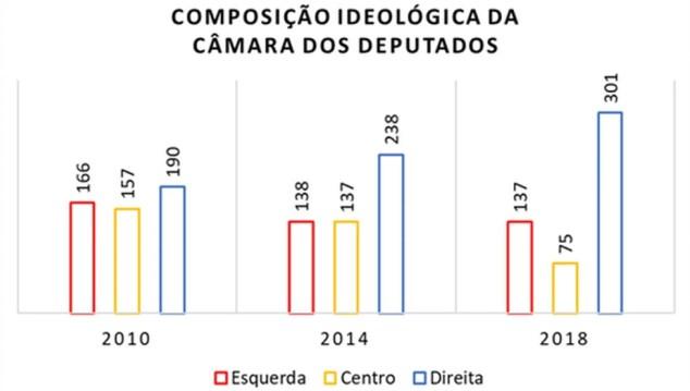 Análise ideológica dos cientistas políticos Timothy Power e César Zucco. (Foto: El País/Equipe Cesop/Unicamp)