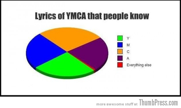 019 630x379 23 Hilarious Graphs That You Can Relate To