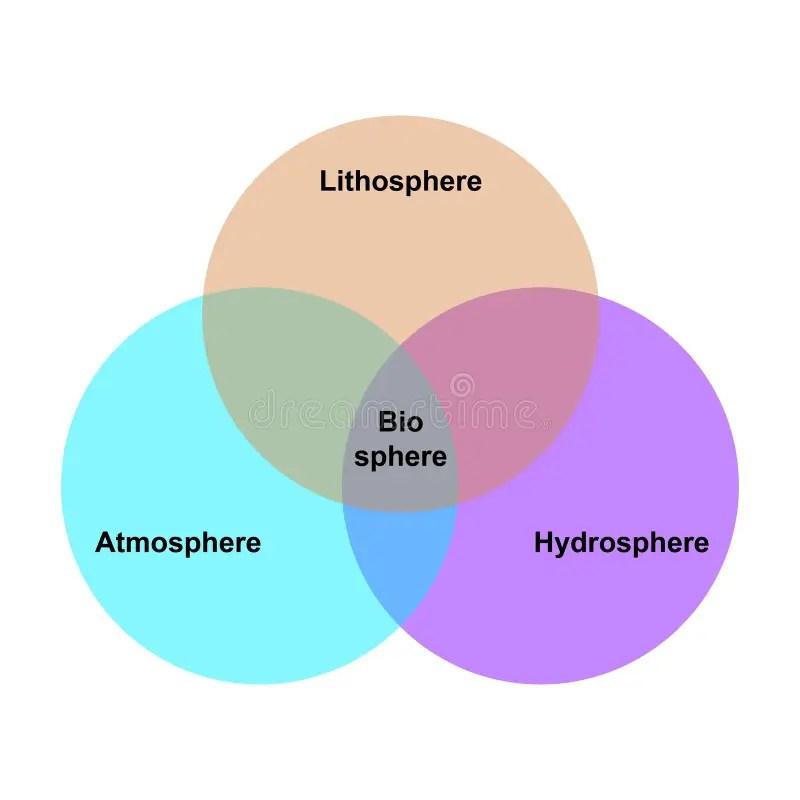 Venn Diagram Lithosphere Hydrosphere Atmosphere