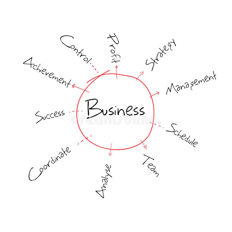 business writing diagram