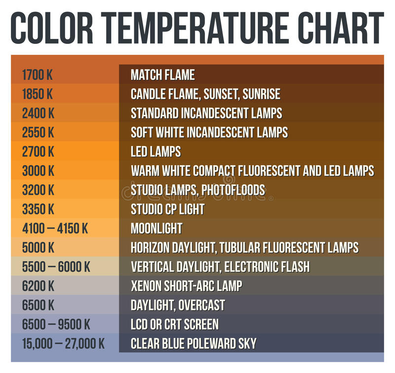Color Temperature Chart stock illustration. Illustration of frequencies - 80544016