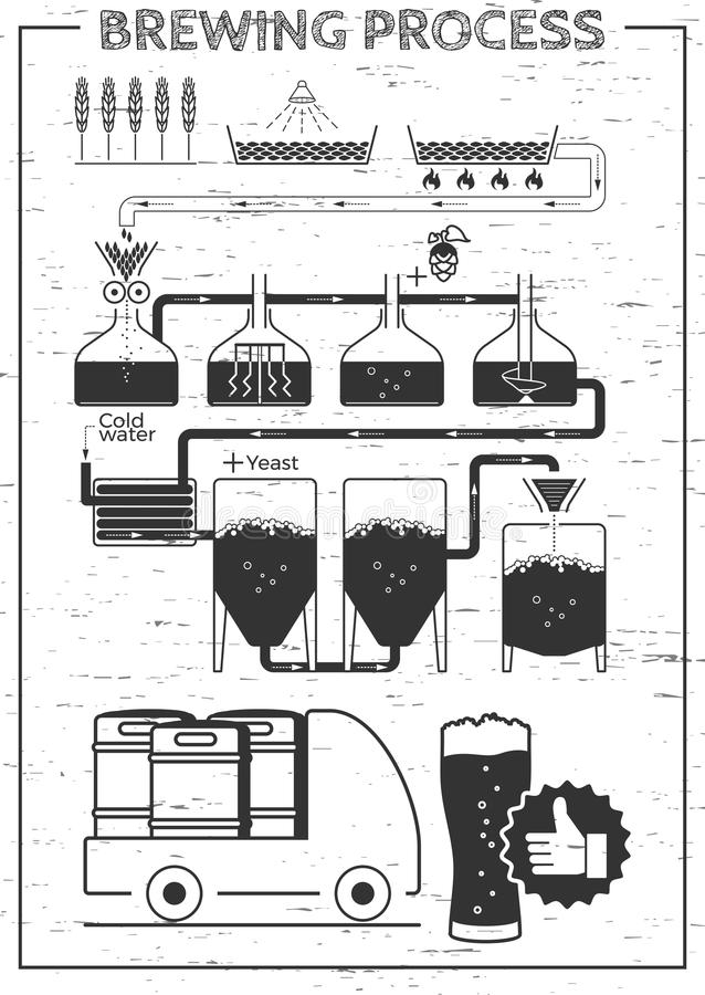 Hand Drawn Beer Brewing Process, Production Stock Vector