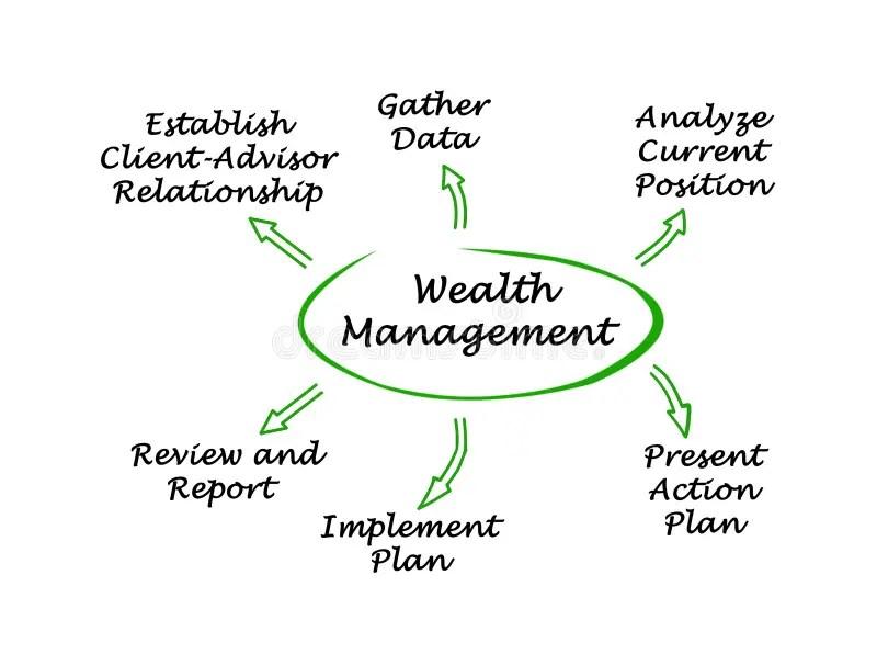 Investment Management Process Stock Illustration