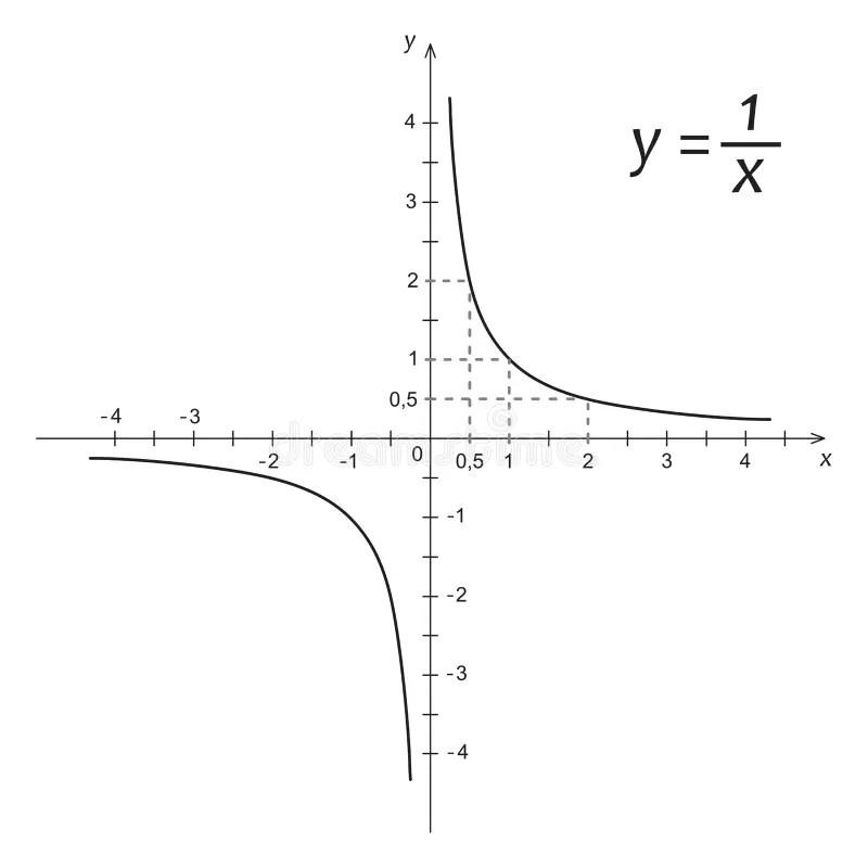 Diagrammet Av Matematikfunktionen Av Det Fyrkantigt Rotar