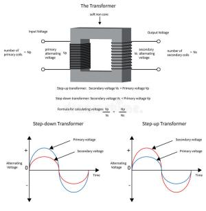 Diagram To Show How A Electrical Transformer Changes