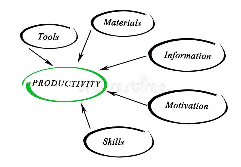 Diagram of productivity stock photo. Image of vertical